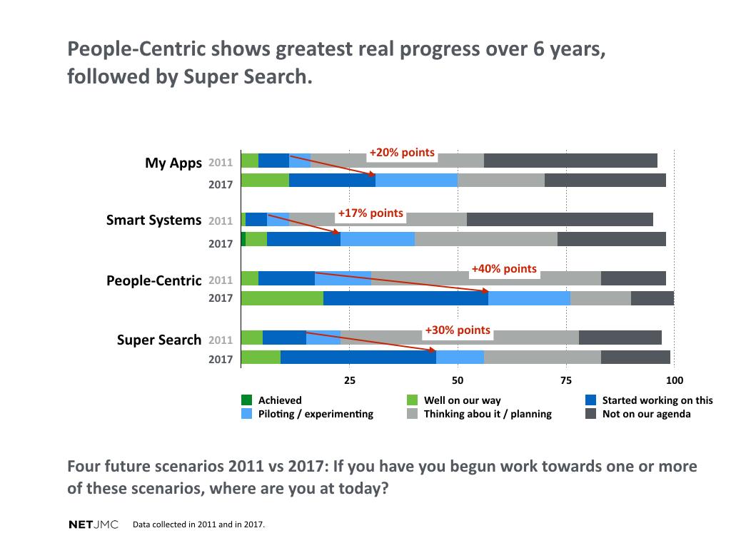 Four future scenarios 2011-2017.001