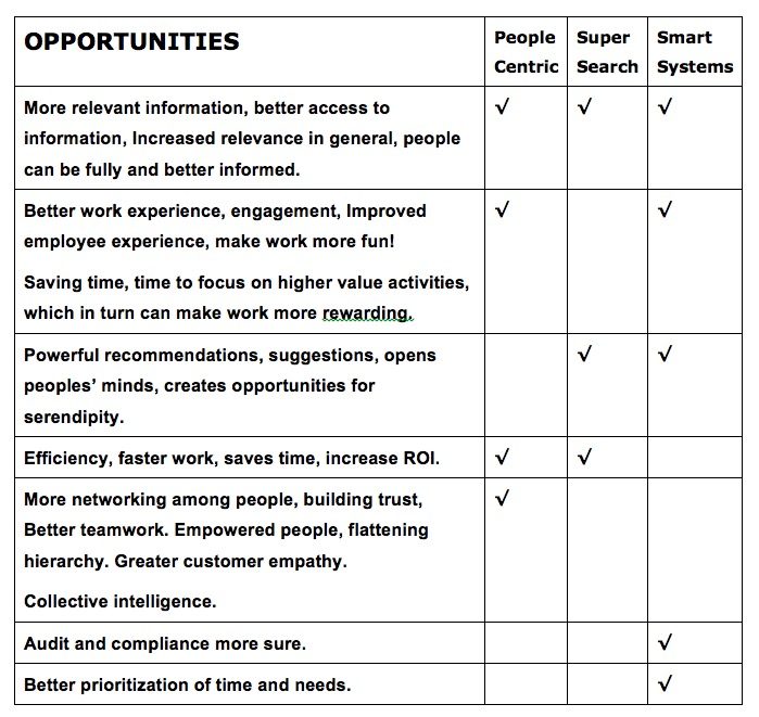 Opportunities Future Scenarios