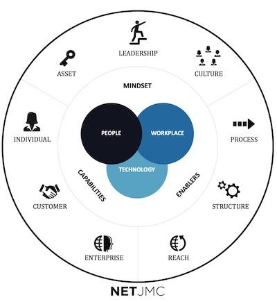 Foundational Framework